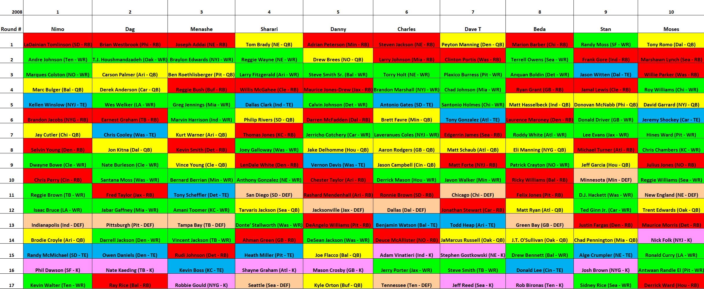 2008 MAZZA LEAGUE DRAFT BOARD – YEAR 2