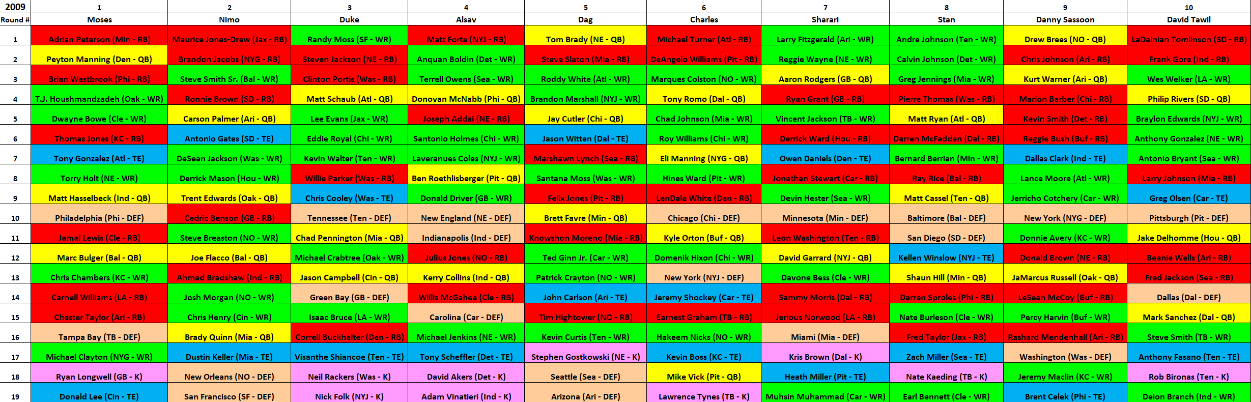 2009 MAZZA LEAGUE DRAFT BOARD – YEAR 3