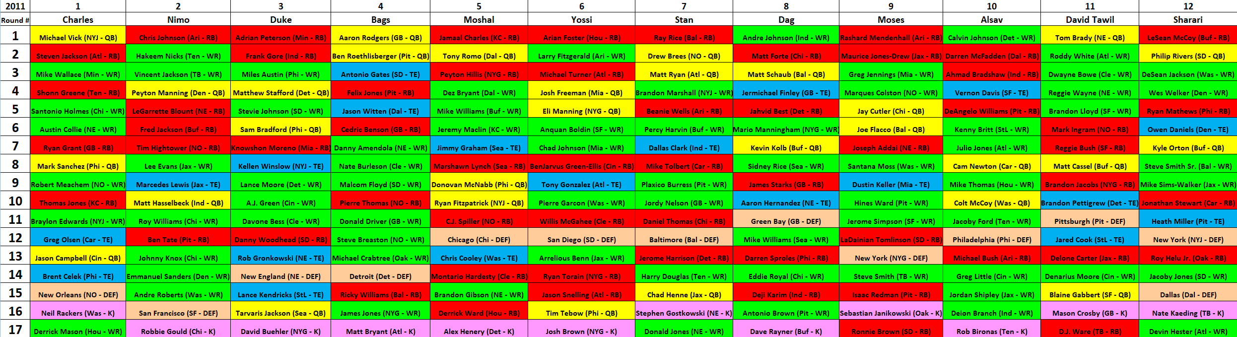2011 MAZZA LEAGUE DRAFT BOARD – YEAR 5