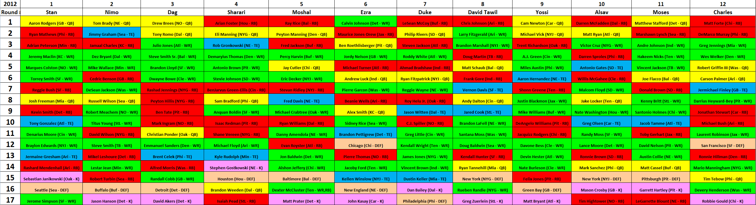 2012 MAZZA LEAGUE DRAFT BOARD – YEAR 6