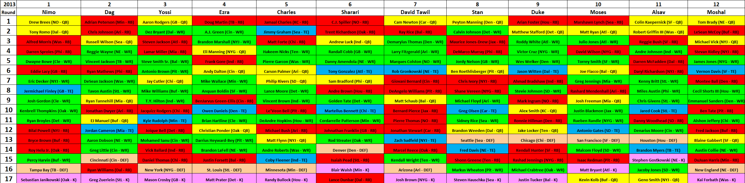 2013 MAZZA LEAGUE DRAFT BOARD – YEAR 8
