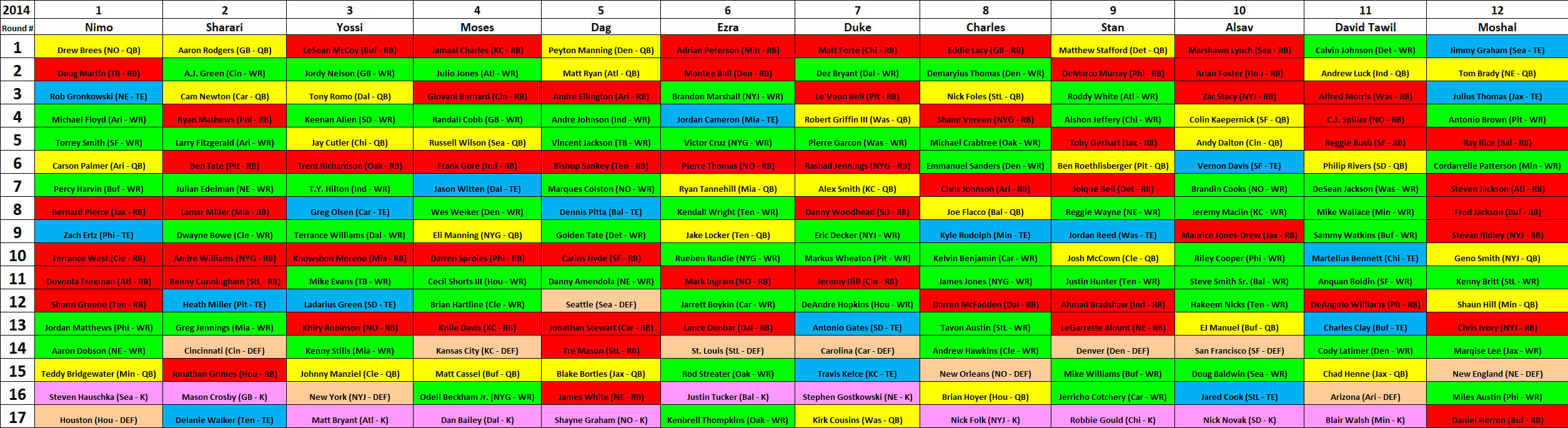 2014 MAZZA LEAGUE DRAFT BOARD – YEAR 9