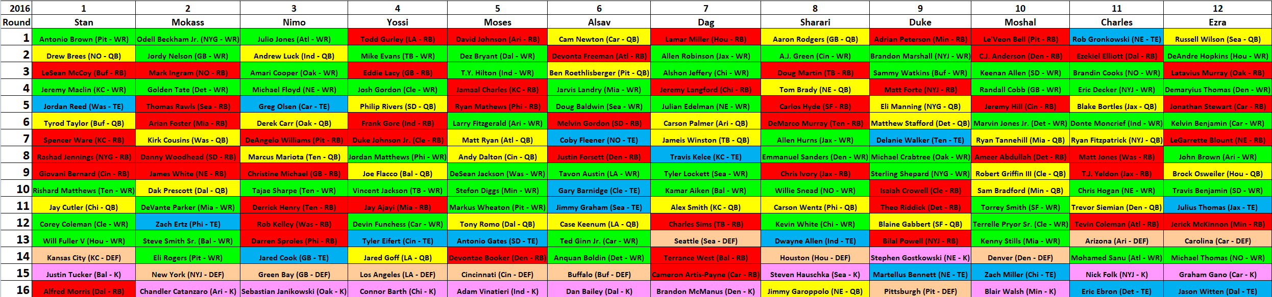 2016 MAZZA LEAGUE DRAFT BOARD – YEAR 10