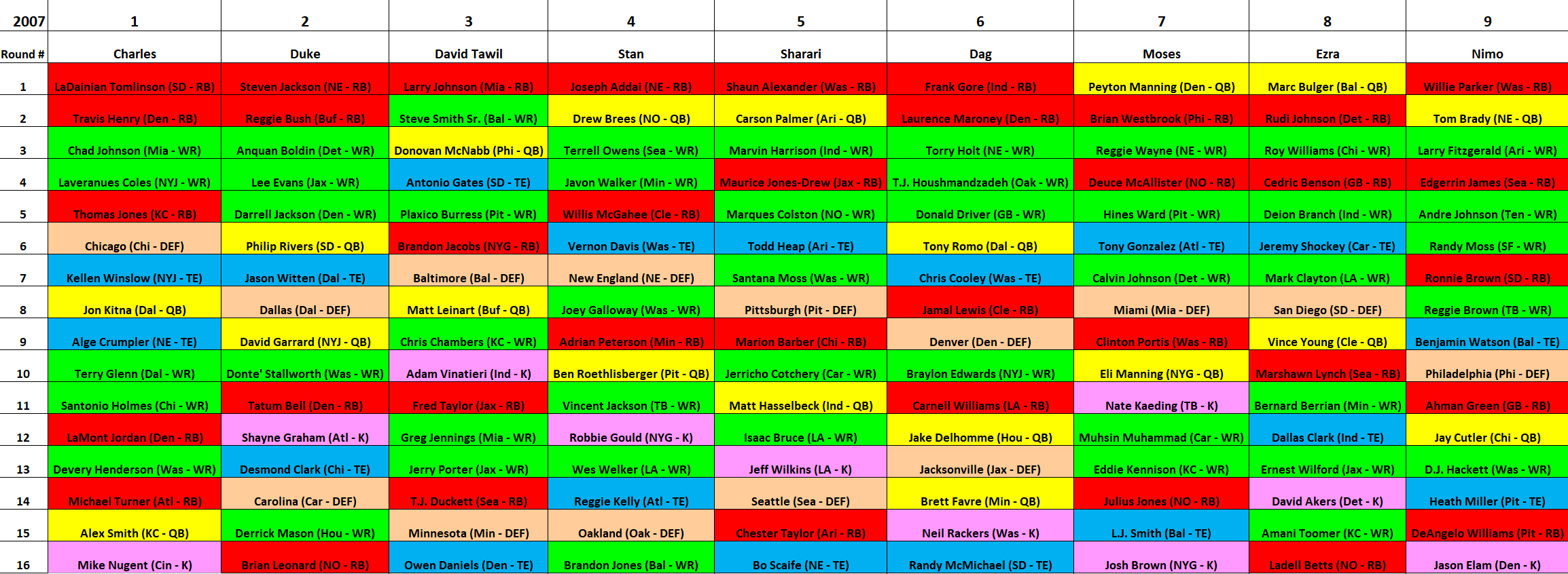 2007 MAZZA LEAGUE DRAFT BOARD - YEAR 1